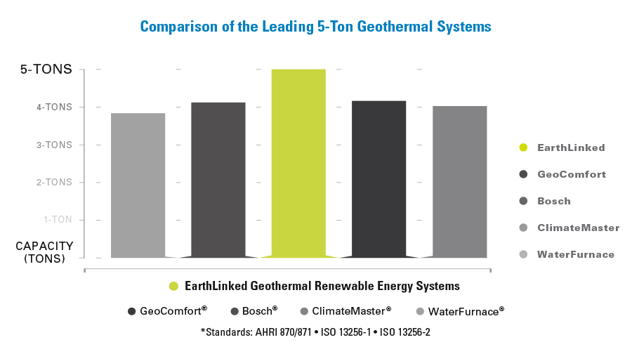Comparing the leading 5-ton geothermal systems.